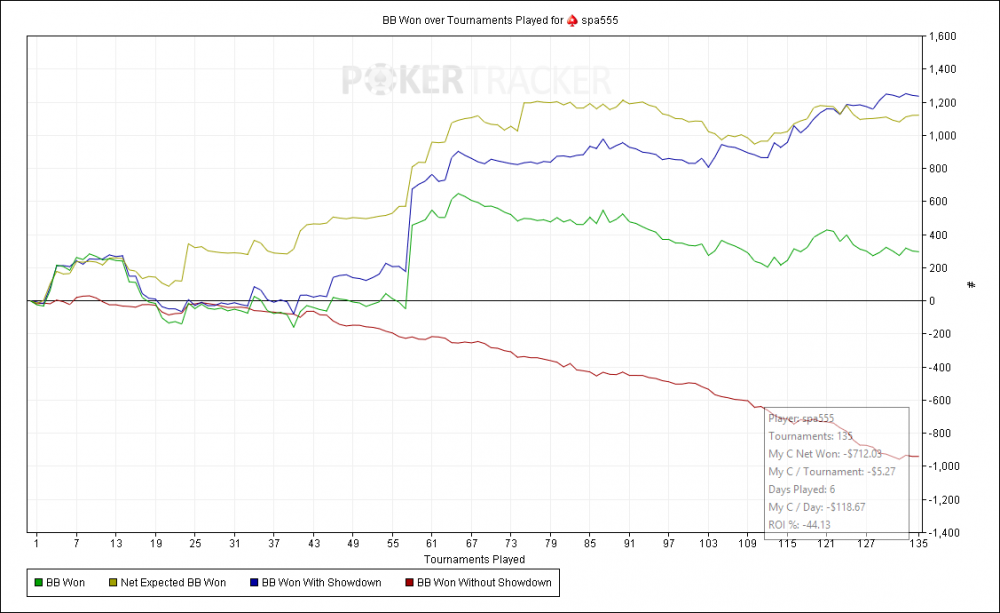 BB Won over Tournaments Played for (PokerStars) spa555.png